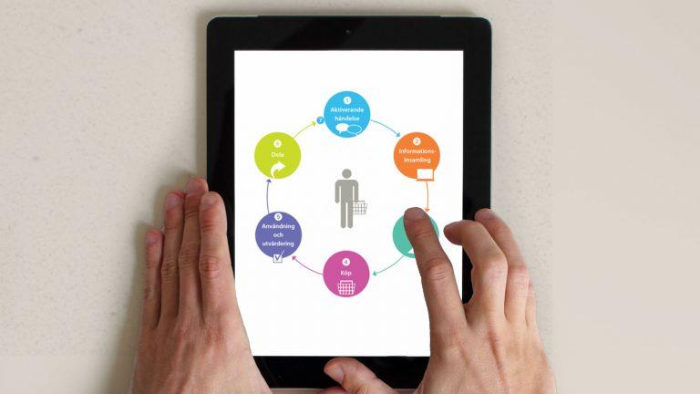 Workshop: Öka din försäljning med kraften i digital teknik digital strategi Grensman Grensmans AB